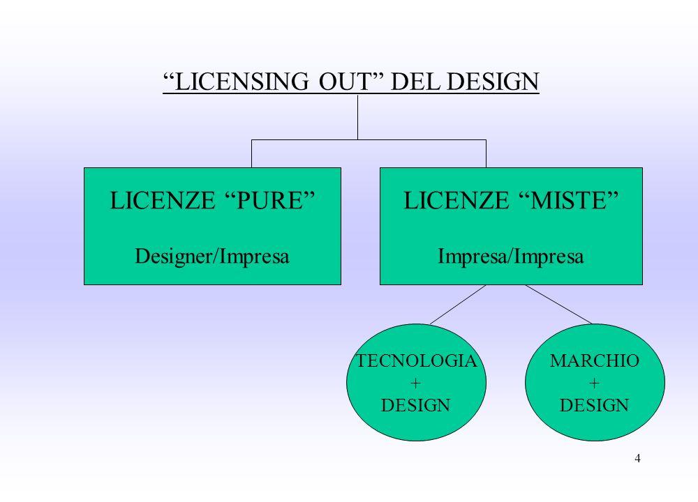 4 LICENSING OUT DEL DESIGN LICENZE PURE Designer/Impresa LICENZE MISTE Impresa/Impresa TECNOLOGIA + DESIGN MARCHIO + DESIGN