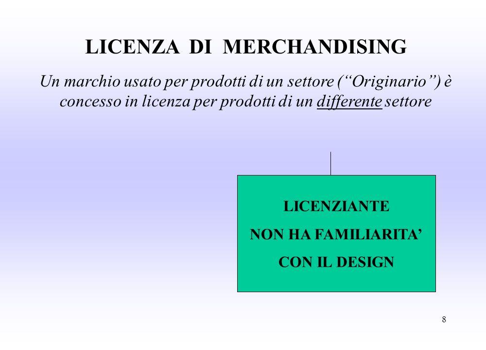 8 LICENZA DI MERCHANDISING Un marchio usato per prodotti di un settore (Originario) è concesso in licenza per prodotti di un differente settore LICENZIANTE NON HA FAMILIARITA CON IL DESIGN