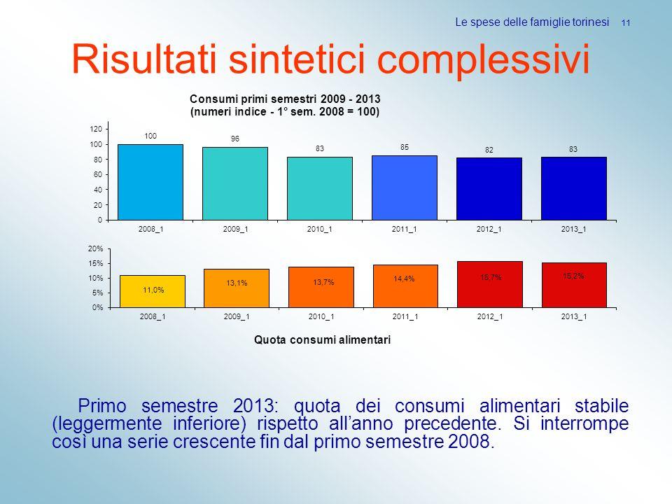 Risultati sintetici complessivi Primo semestre 2013: quota dei consumi alimentari stabile (leggermente inferiore) rispetto allanno precedente. Si inte