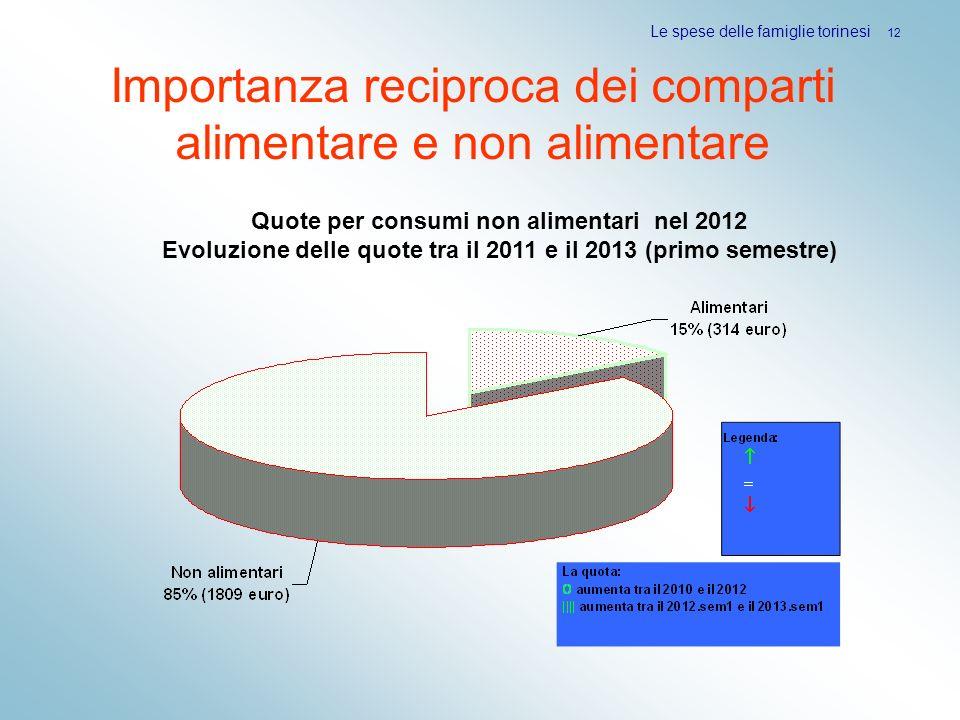Le spese delle famiglie torinesi 12 Importanza reciproca dei comparti alimentare e non alimentare Quote per consumi non alimentari nel 2012 Evoluzione