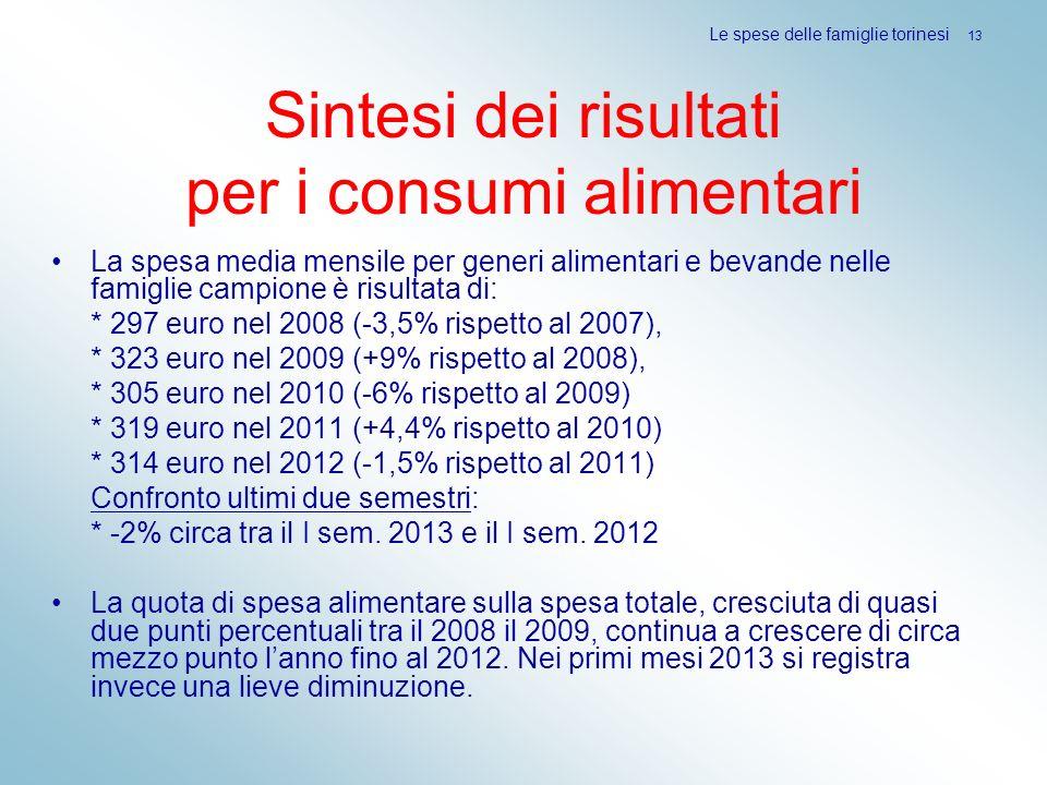 Sintesi dei risultati per i consumi alimentari La spesa media mensile per generi alimentari e bevande nelle famiglie campione è risultata di: * 297 eu