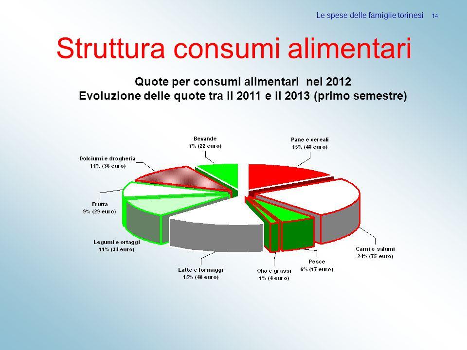 Struttura consumi alimentari Le spese delle famiglie torinesi 14 Quote per consumi alimentari nel 2012 Evoluzione delle quote tra il 2011 e il 2013 (p