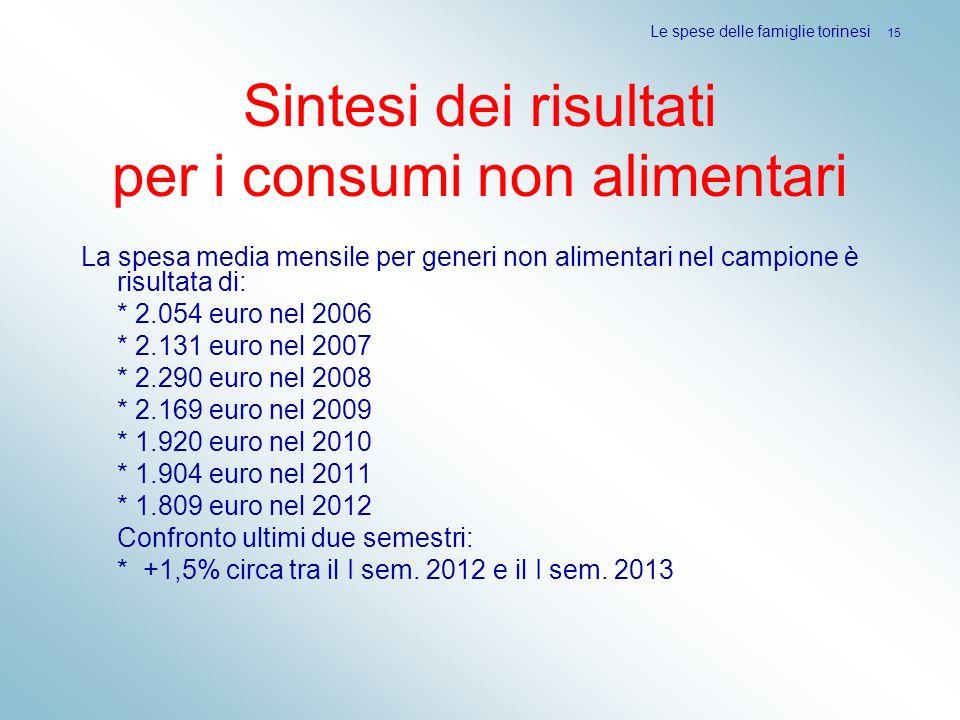 Sintesi dei risultati per i consumi non alimentari La spesa media mensile per generi non alimentari nel campione è risultata di: * 2.054 euro nel 2006