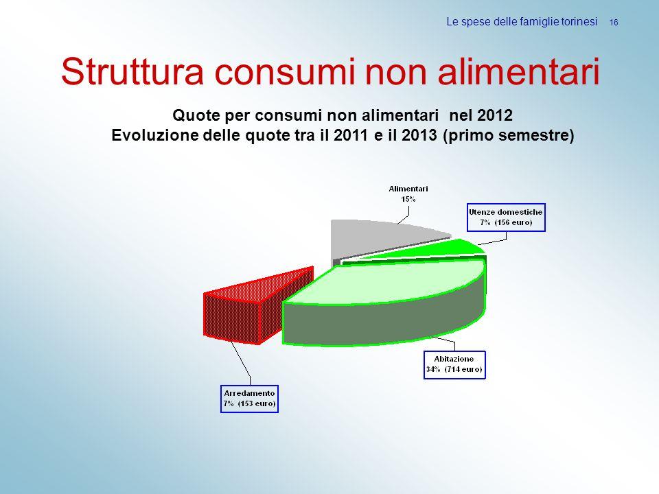 Struttura consumi non alimentari Le spese delle famiglie torinesi 16 Quote per consumi non alimentari nel 2012 Evoluzione delle quote tra il 2011 e il