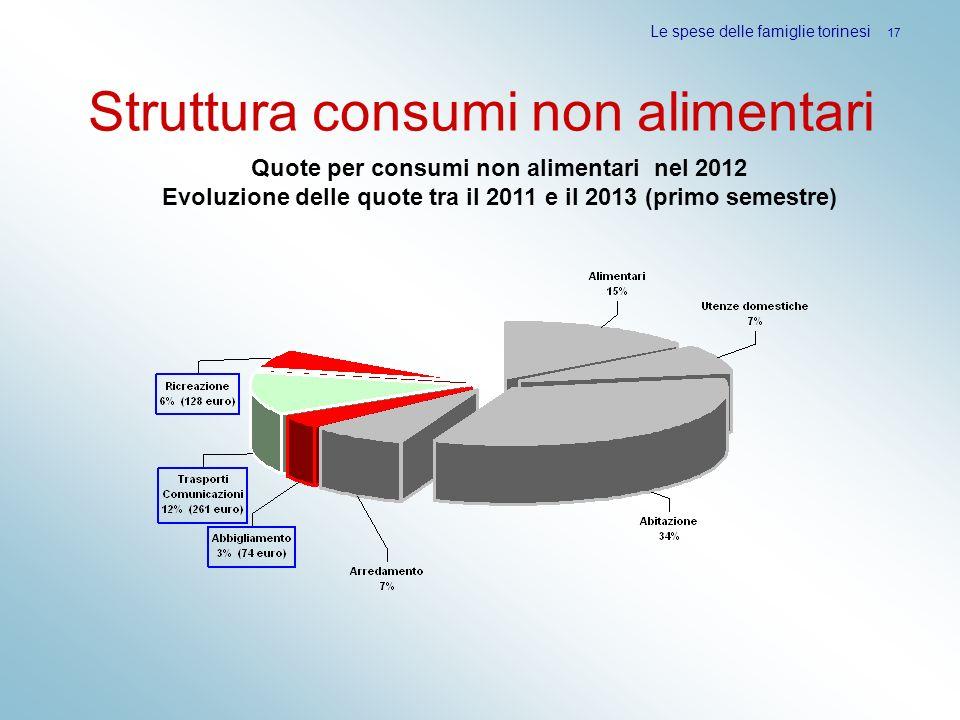Struttura consumi non alimentari Le spese delle famiglie torinesi 17 Quote per consumi non alimentari nel 2012 Evoluzione delle quote tra il 2011 e il