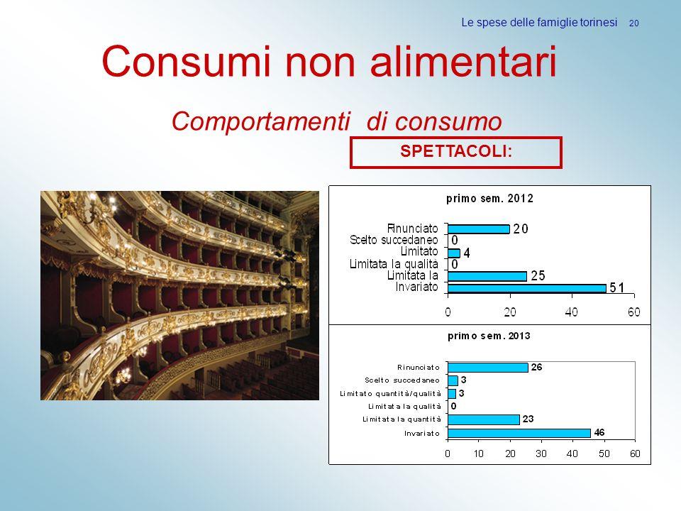 Le spese delle famiglie torinesi 20 SPETTACOLI: Consumi non alimentari Comportamenti di consumo