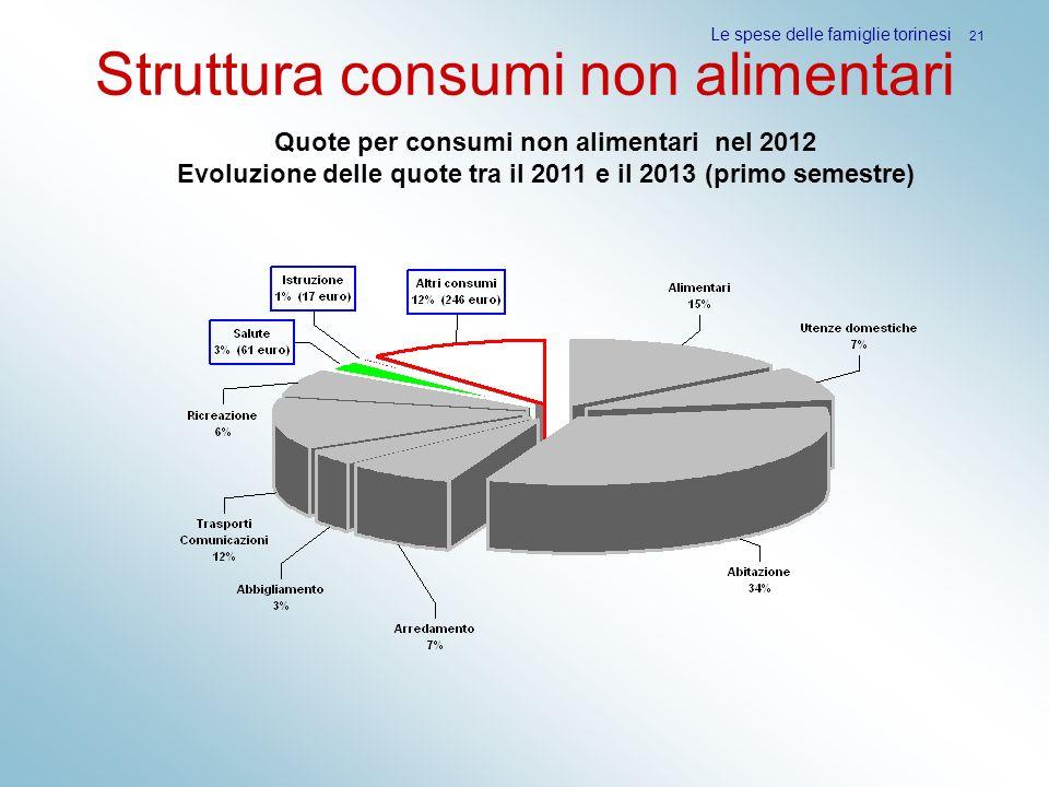 Struttura consumi non alimentari Le spese delle famiglie torinesi 21 Quote per consumi non alimentari nel 2012 Evoluzione delle quote tra il 2011 e il
