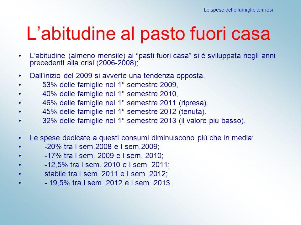 Labitudine al pasto fuori casa Labitudine (almeno mensile) ai pasti fuori casa si è sviluppata negli anni precedenti alla crisi (2006-2008); Dallinizi