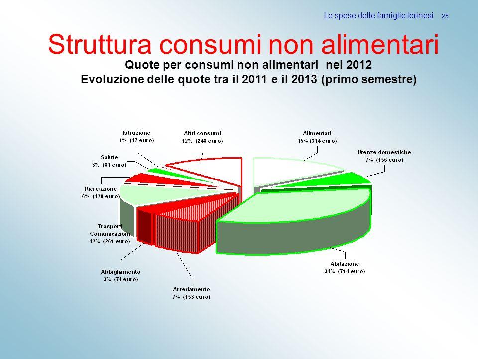 Struttura consumi non alimentari Le spese delle famiglie torinesi 25 Quote per consumi non alimentari nel 2012 Evoluzione delle quote tra il 2011 e il