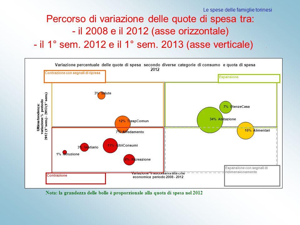 Le spese delle famiglie torinesi Percorso di variazione delle quote di spesa tra: - il 2008 e il 2012 (asse orizzontale) - il 1° sem. 2012 e il 1° sem