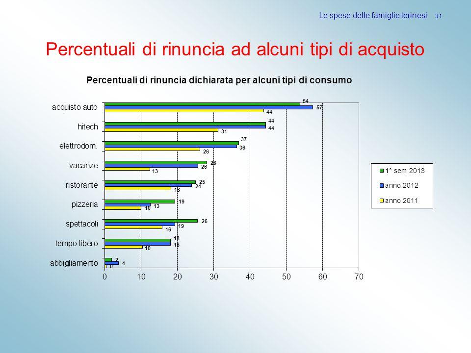 Percentuali di rinuncia ad alcuni tipi di acquisto Le spese delle famiglie torinesi 31