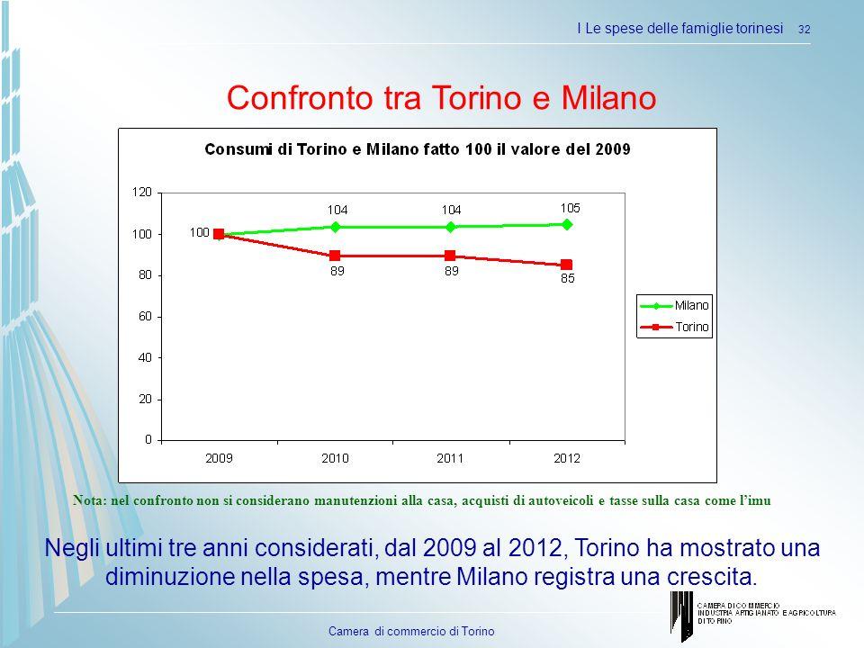 Camera di commercio di Torino I Le spese delle famiglie torinesi 32 Confronto tra Torino e Milano Negli ultimi tre anni considerati, dal 2009 al 2012,
