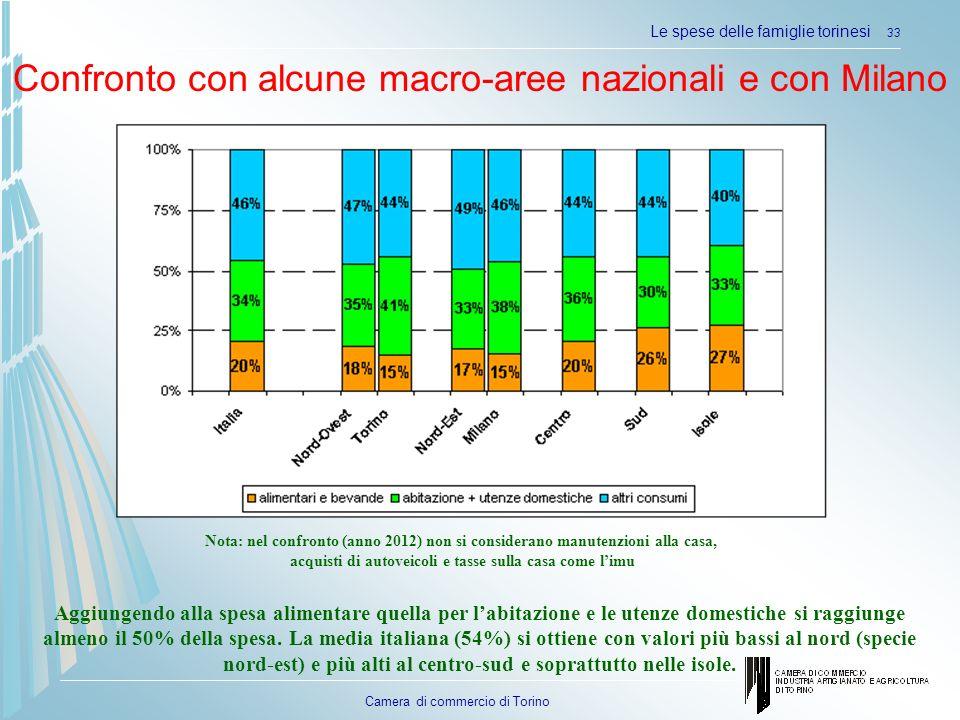 Camera di commercio di Torino Confronto con alcune macro-aree nazionali e con Milano Le spese delle famiglie torinesi 33 Nota: nel confronto (anno 201