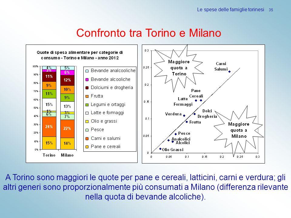 Le spese delle famiglie torinesi 35 Confronto tra Torino e Milano A Torino sono maggiori le quote per pane e cereali, latticini, carni e verdura; gli