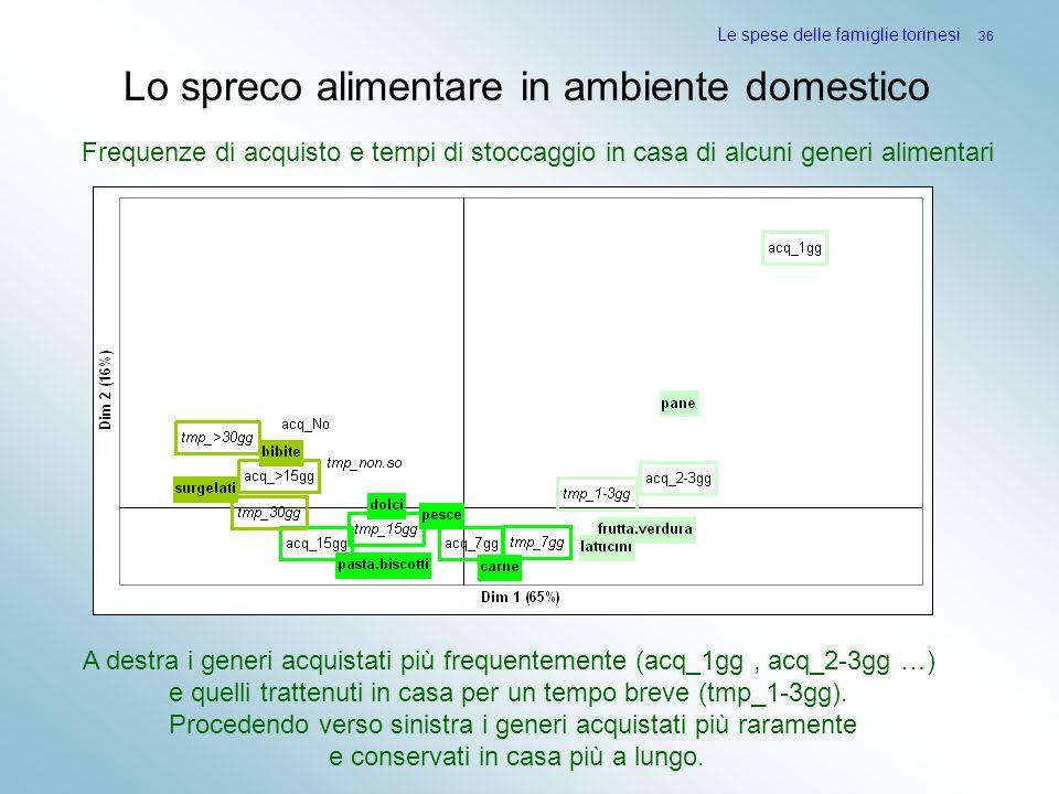 Le spese delle famiglie torinesi 36 Lo spreco alimentare in ambiente domestico Frequenze di acquisto e tempi di stoccaggio in casa di alcuni generi al