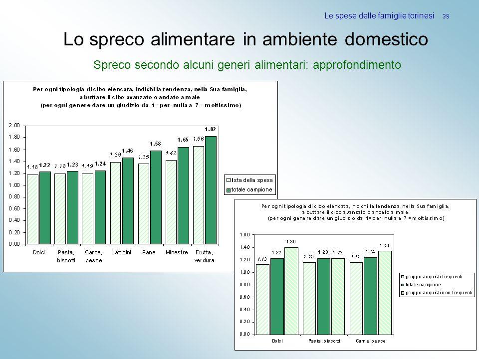 Le spese delle famiglie torinesi 39 Lo spreco alimentare in ambiente domestico Spreco secondo alcuni generi alimentari: approfondimento