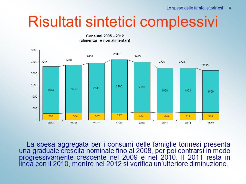 Risultati sintetici complessivi La spesa aggregata per i consumi delle famiglie torinesi presenta una graduale crescita nominale fino al 2008, per poi