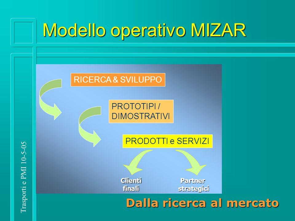 Trasporti e PMI 10-5-05 Dalla ricerca al mercato RICERCA & SVILUPPO PROTOTIPI / DIMOSTRATIVI PRODOTTI e SERVIZI ClientifinaliPartnerstrategici Modello operativo MIZAR