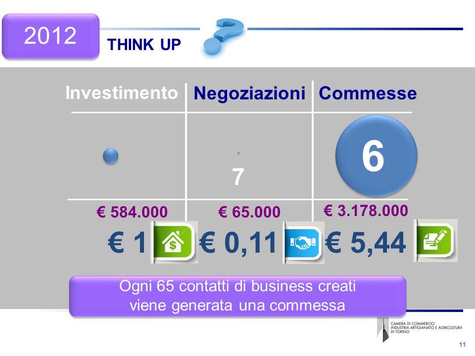 11 THINK UP Negoziazioni Investimento Commesse 584.000 3.178.000 65.000 1 5,44 0,11 Ogni 65 contatti di business creati viene generata una commessa Ogni 65 contatti di business creati viene generata una commessa 7 6 2012