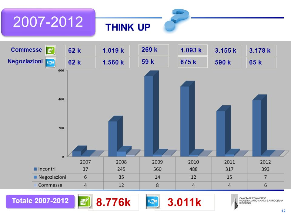12 THINK UP 62 k 1.560 k 1.019 k 59 k 269 k 590 k 3.155 k 3.011k8.776k Totale 2007-2012 675 k 1.093 k 65 k 3.178 k Negoziazioni Commesse 2007-2012