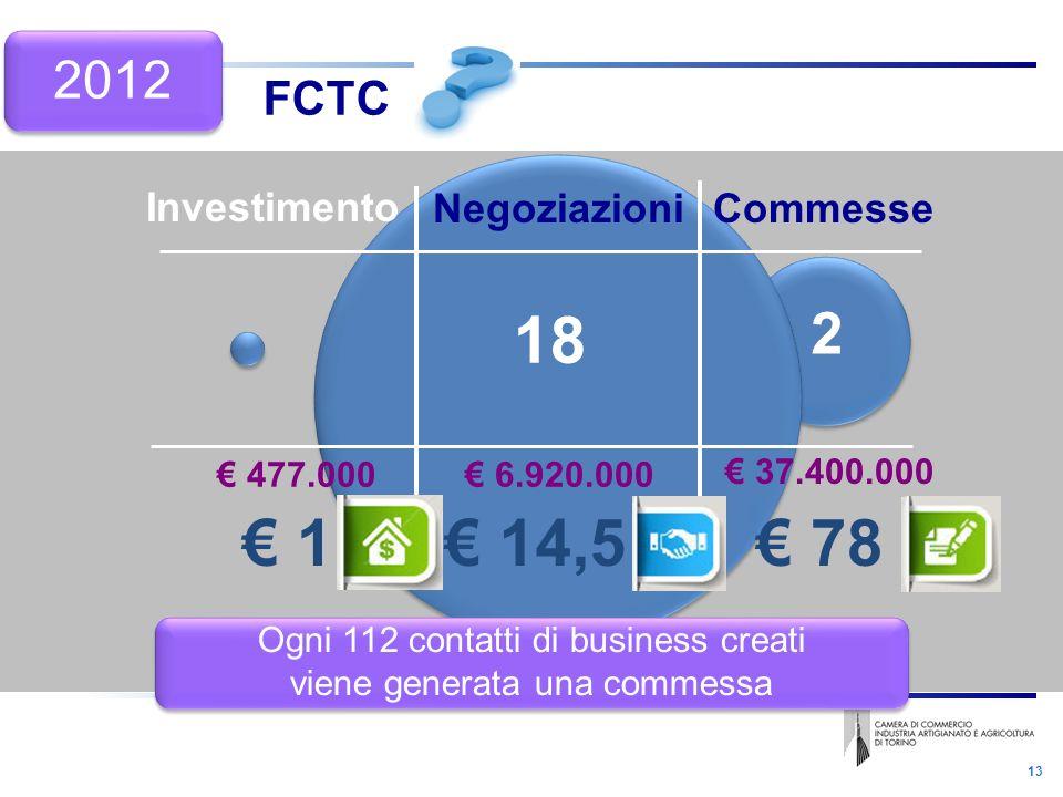 13 FCTC Negoziazioni Investimento Commesse 477.000 37.400.000 6.920.000 1 78 14,5 Ogni 112 contatti di business creati viene generata una commessa Ogni 112 contatti di business creati viene generata una commessa 18 2 2012