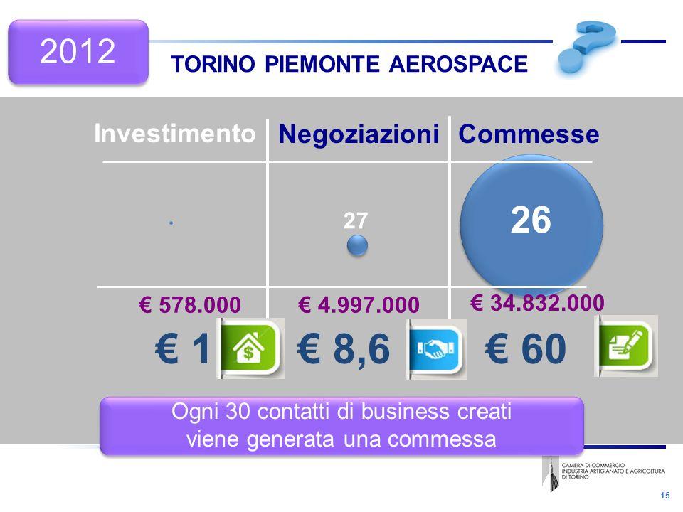 15 TORINO PIEMONTE AEROSPACE Negoziazioni Investimento Commesse 578.000 34.832.000 4.997.000 1 60 8,6 Ogni 30 contatti di business creati viene generata una commessa Ogni 30 contatti di business creati viene generata una commessa 27 26 2012