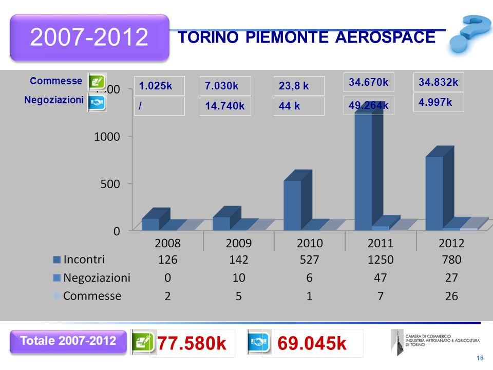16 TORINO PIEMONTE AEROSPACE / 1.025k 14.740k 7.030k 44 k 23,8 k 49.264k 34.670k 69.045k77.580k Totale 2007-2012 Negoziazioni Commesse 4.997k 34.832k 2007-2012