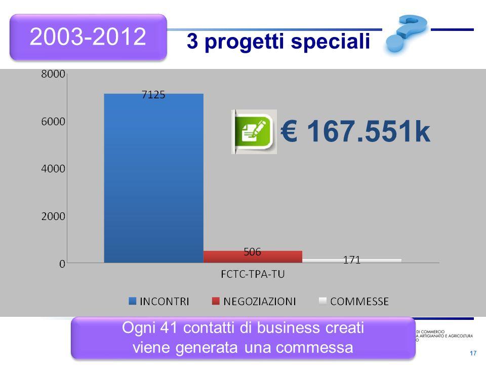 17 3 progetti speciali 167.551k Ogni 41 contatti di business creati viene generata una commessa Ogni 41 contatti di business creati viene generata una commessa 2003-2012
