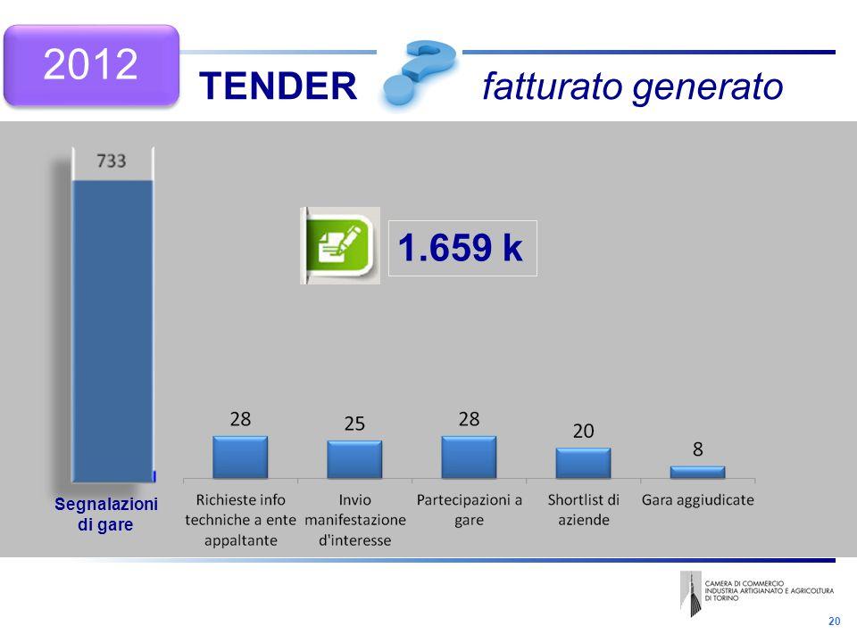 20 TENDER fatturato generato 1.659 k Segnalazioni di gare 2012