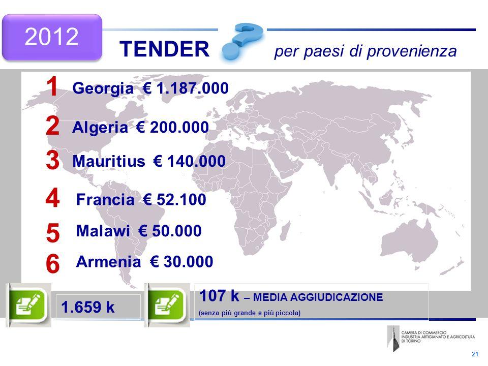 21 1 2 3 4 5 Georgia 1.187.000 Algeria 200.000 Mauritius 140.000 Francia 52.100 Malawi 50.000 1.659 k 107 k – MEDIA AGGIUDICAZIONE (senza più grande e più piccola) TENDER per paesi di provenienza 6 Armenia 30.000 2012