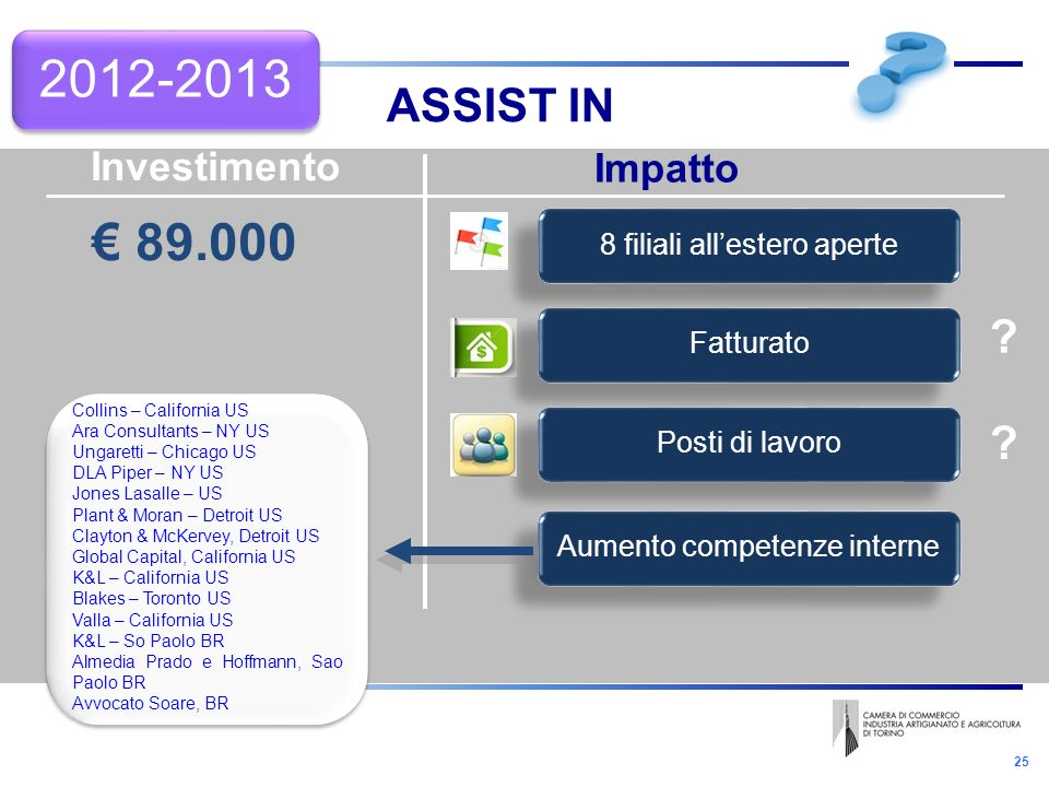 25 ASSIST IN 2012-2013 Investimento Impatto 89.000 Aumento competenze interne Posti di lavoro Fatturato 8 filiali allestero aperte Collins – California US Ara Consultants – NY US Ungaretti – Chicago US DLA Piper – NY US Jones Lasalle – US Plant & Moran – Detroit US Clayton & McKervey, Detroit US Global Capital, California US K&L – California US Blakes – Toronto US Valla – California US K&L – So Paolo BR Almedia Prado e Hoffmann, Sao Paolo BR Avvocato Soare, BR Collins – California US Ara Consultants – NY US Ungaretti – Chicago US DLA Piper – NY US Jones Lasalle – US Plant & Moran – Detroit US Clayton & McKervey, Detroit US Global Capital, California US K&L – California US Blakes – Toronto US Valla – California US K&L – So Paolo BR Almedia Prado e Hoffmann, Sao Paolo BR Avvocato Soare, BR .
