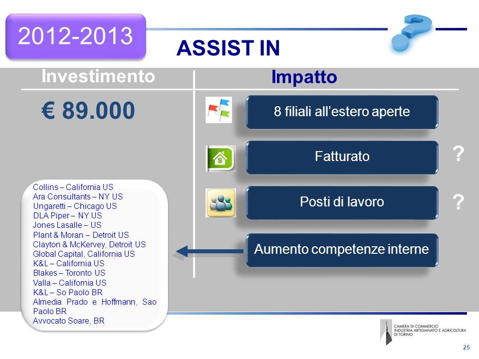 25 ASSIST IN 2012-2013 Investimento Impatto 89.000 Aumento competenze interne Posti di lavoro Fatturato 8 filiali allestero aperte Collins – Californi