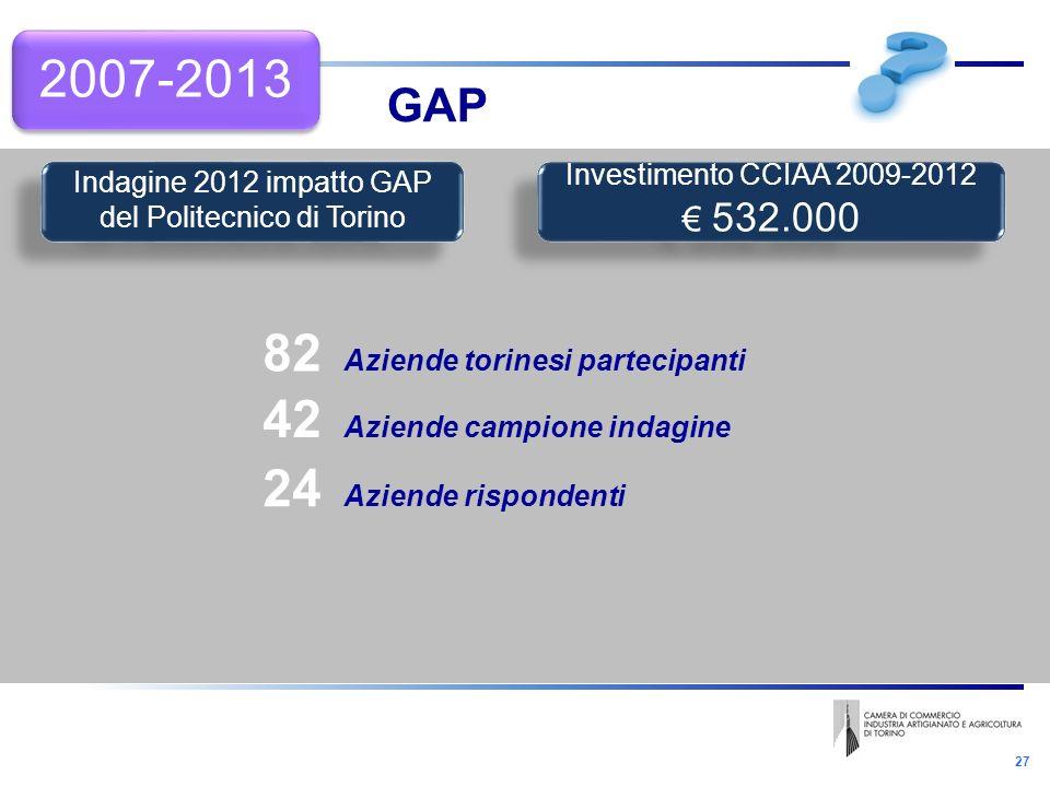 27 GAP 2007-2013 82 Aziende torinesi partecipanti 42 Aziende campione indagine 24 Aziende rispondenti Indagine 2012 impatto GAP del Politecnico di Torino Investimento CCIAA 2009-2012 532.000 Investimento CCIAA 2009-2012 532.000