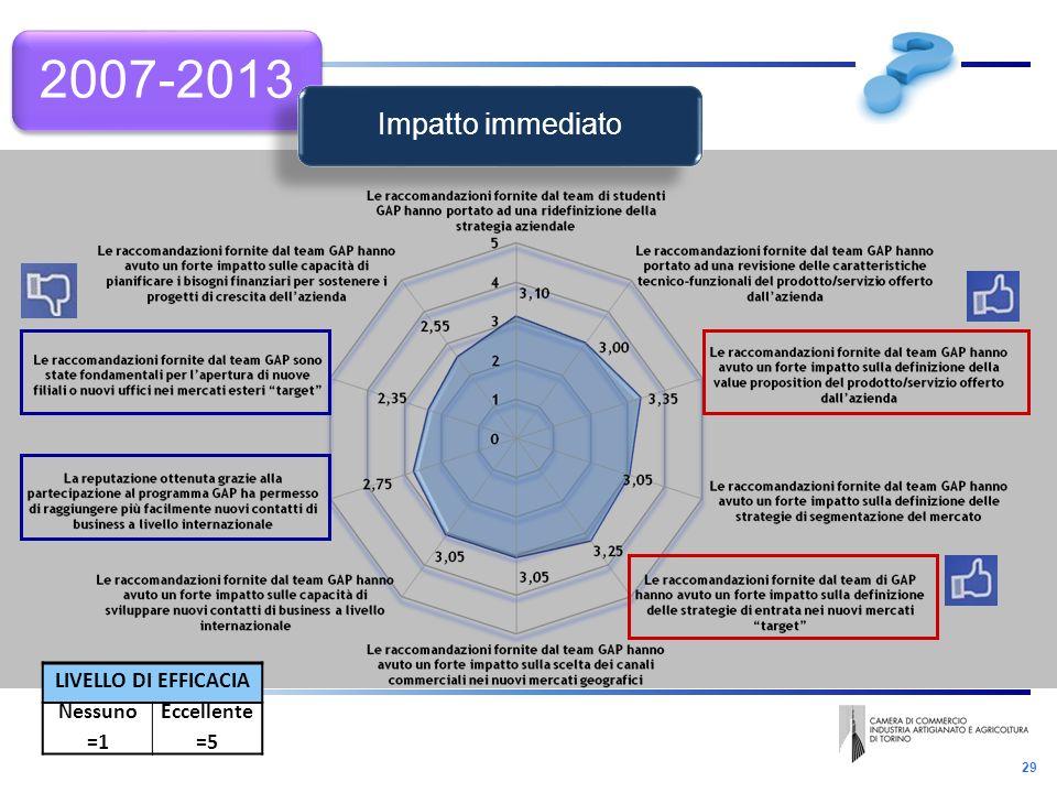 29 2007-2013 LIVELLO DI EFFICACIA Nessuno =1 Eccellente =5 Impatto immediato