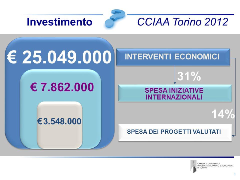 3 Investimento CCIAA Torino 2012 25.049.000 7.862.000 3.548.000 INTERVENTI ECONOMICI SPESA INIZIATIVE INTERNAZIONALI SPESA DEI PROGETTI VALUTATI 14% 31%