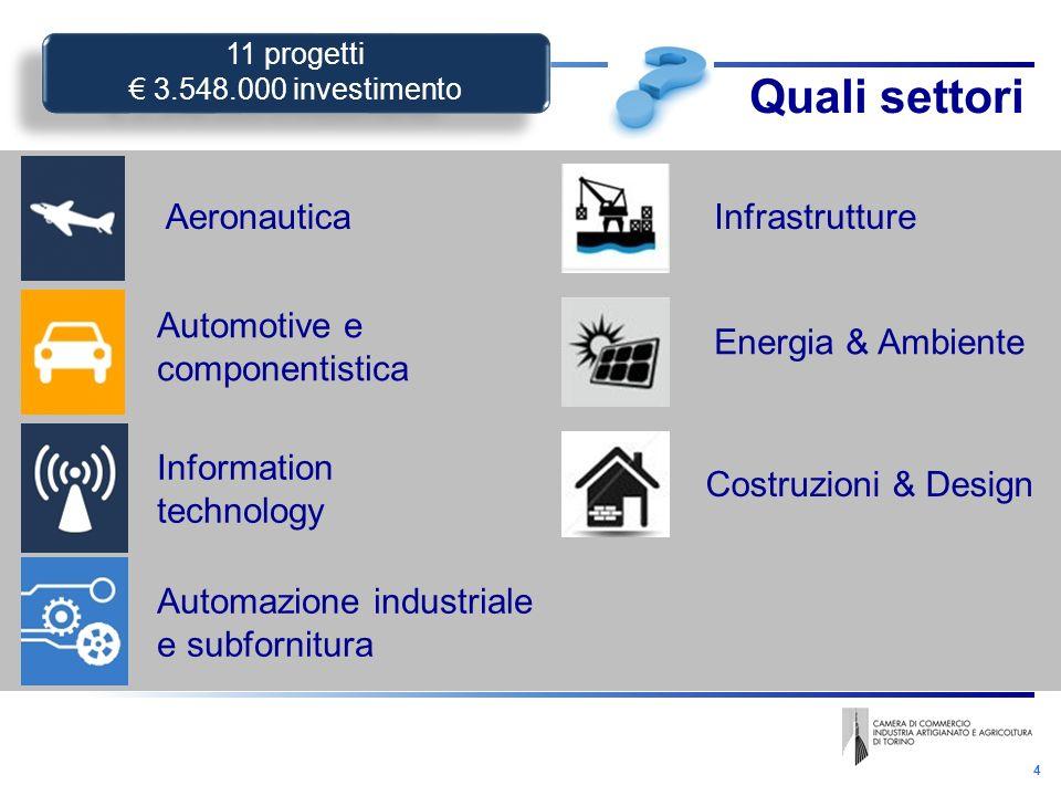 4 Aeronautica Automotive e componentistica Information technology Infrastrutture Automazione industriale e subfornitura Energia & Ambiente Costruzioni & Design 11 progetti 3.548.000 investimento 11 progetti 3.548.000 investimento Quali settori