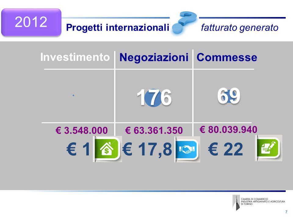 7 Progetti internazionali fatturato generato Negoziazioni Investimento Commesse 3.548.000 80.039.940 63.361.350 1 22 17,8 176 69 2012