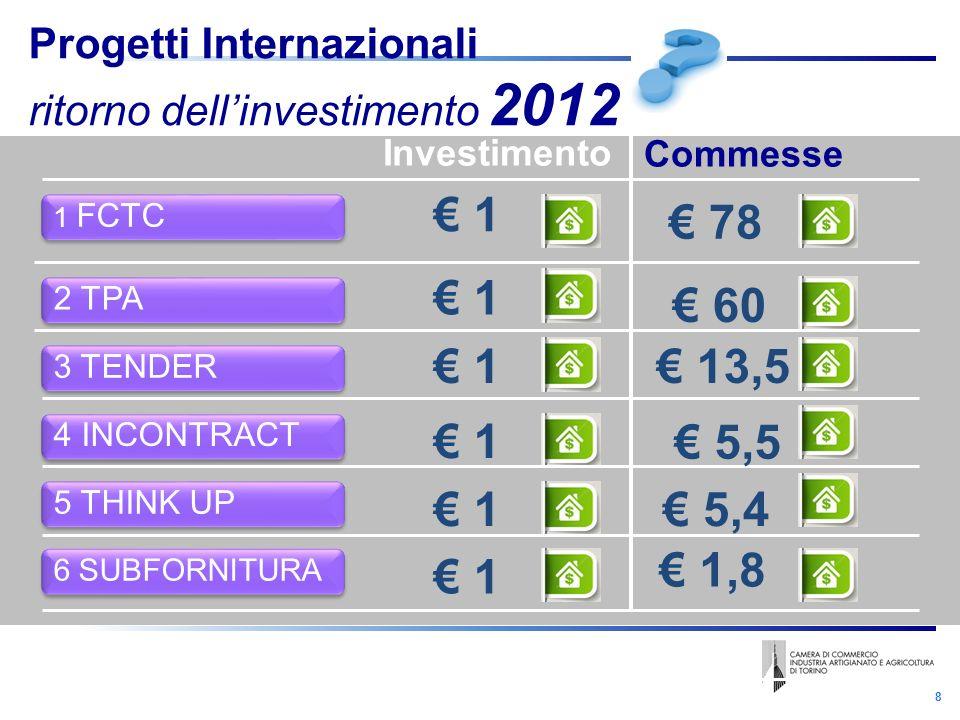 8 Investimento Commesse 1 2 TPA Progetti Internazionali ritorno dellinvestimento 2012 3 TENDER 1 13,5 4 INCONTRACT 5 THINK UP 1 FCTC 6 SUBFORNITURA 1 1 1 1 60 5,5 5,4 78 1,8