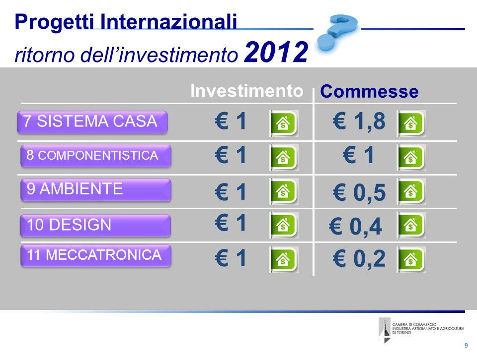 9 Investimento Commesse 1 1,8 7 SISTEMA CASA Progetti Internazionali ritorno dellinvestimento 2012 8 COMPONENTISTICA 1 1 9 AMBIENTE 11 MECCATRONICA 1 1 0,5 0,2 10 DESIGN 1 0,4
