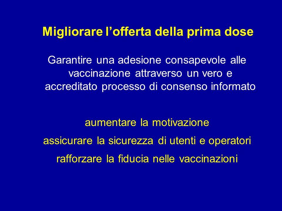 Migliorare lofferta della prima dose Garantire una adesione consapevole alle vaccinazione attraverso un vero e accreditato processo di consenso informato aumentare la motivazione assicurare la sicurezza di utenti e operatori rafforzare la fiducia nelle vaccinazioni