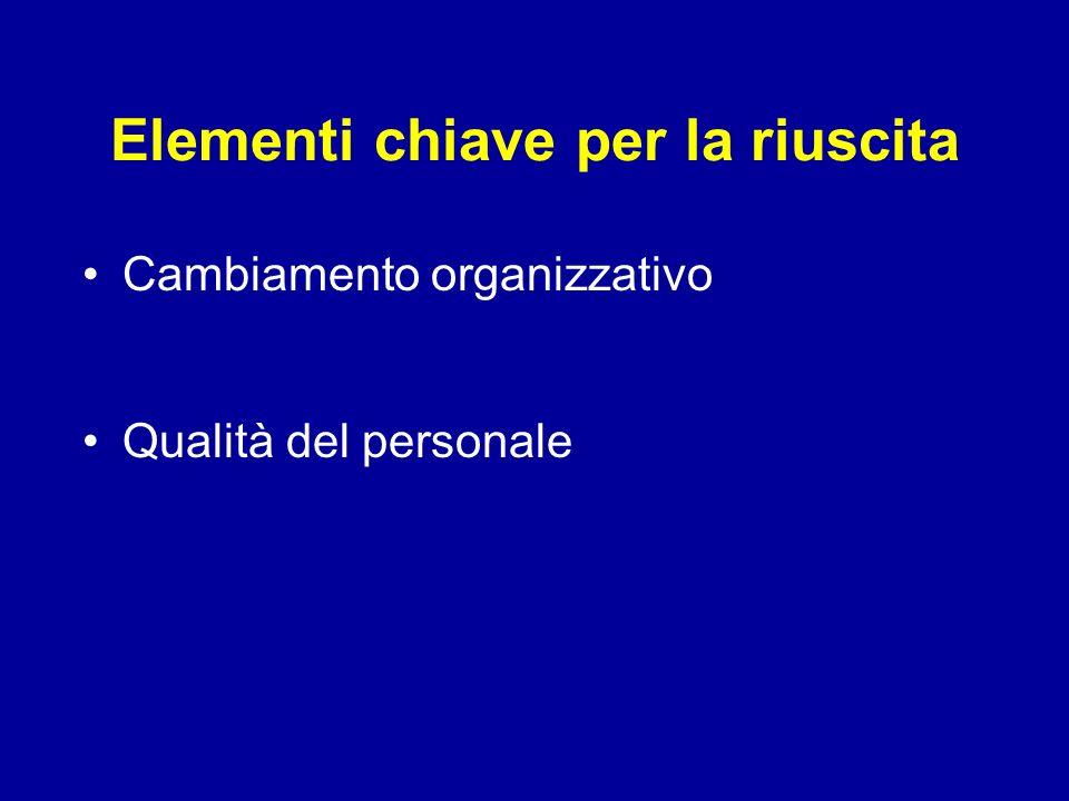 Elementi chiave per la riuscita Cambiamento organizzativo Qualità del personale