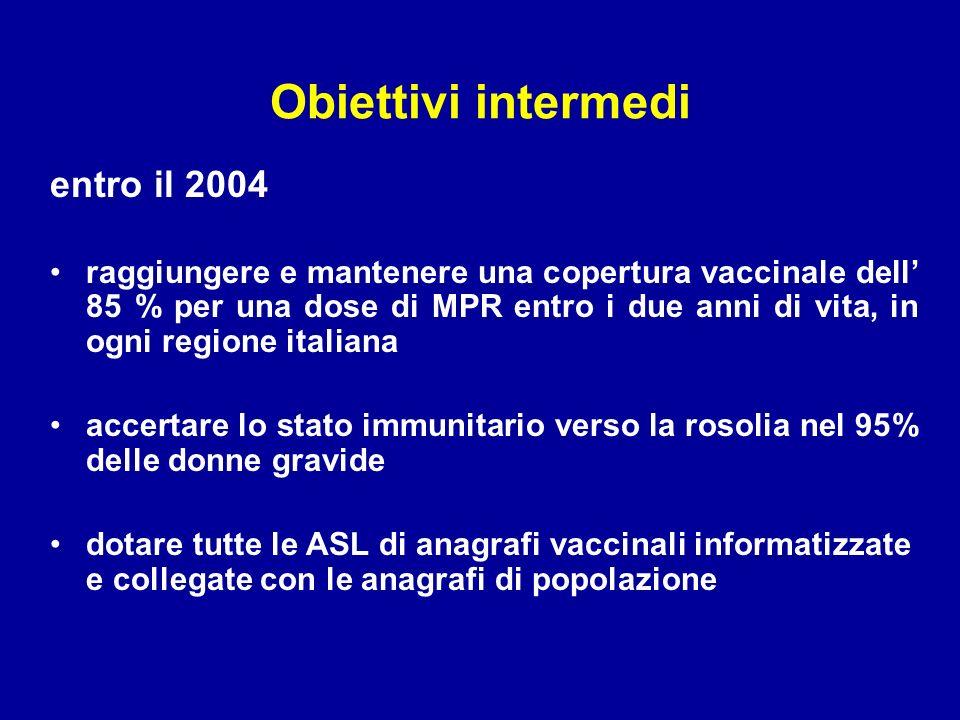 Obiettivi intermedi entro il 2004 raggiungere e mantenere una copertura vaccinale dell 85 % per una dose di MPR entro i due anni di vita, in ogni regione italiana accertare lo stato immunitario verso la rosolia nel 95% delle donne gravide dotare tutte le ASL di anagrafi vaccinali informatizzate e collegate con le anagrafi di popolazione