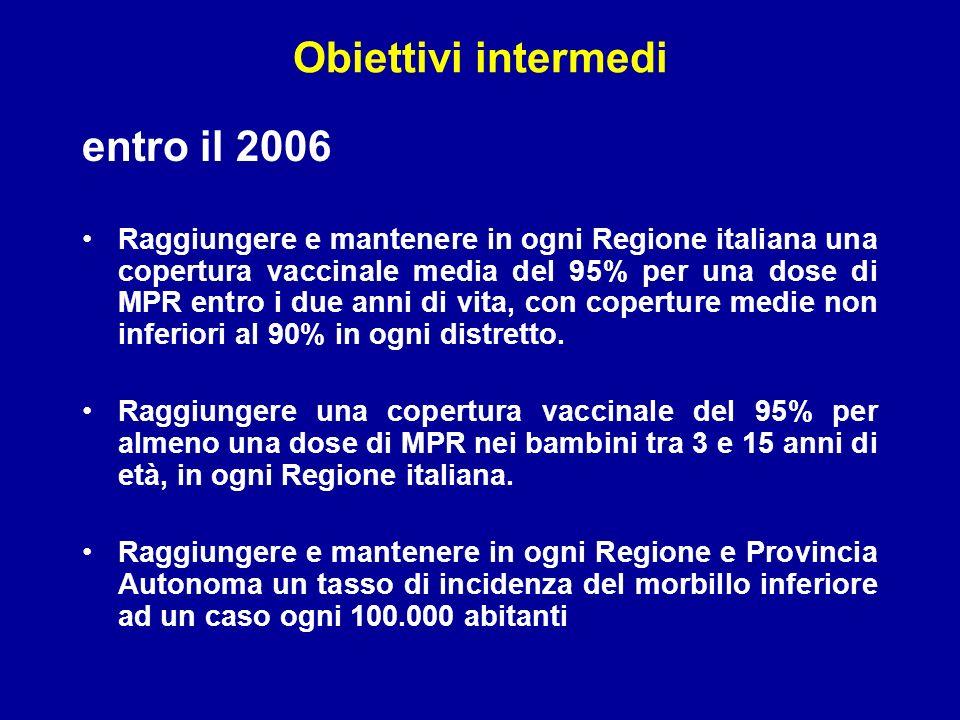 Obiettivi intermedi entro il 2006 Raggiungere e mantenere in ogni Regione italiana una copertura vaccinale media del 95% per una dose di MPR entro i due anni di vita, con coperture medie non inferiori al 90% in ogni distretto.