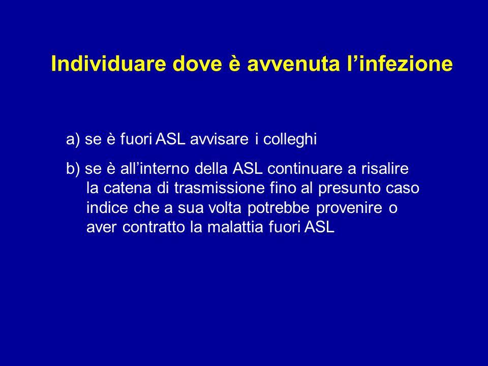 Individuare dove è avvenuta linfezione a) se è fuori ASL avvisare i colleghi b) se è allinterno della ASL continuare a risalire la catena di trasmissione fino al presunto caso indice che a sua volta potrebbe provenire o aver contratto la malattia fuori ASL