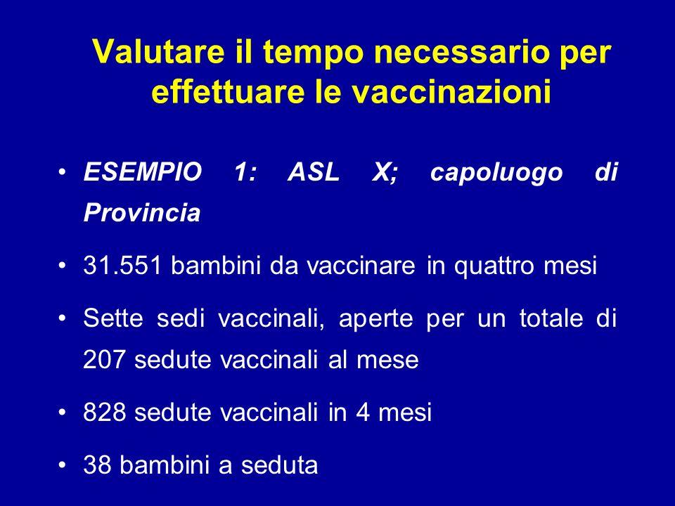 Valutare il tempo necessario per effettuare le vaccinazioni ESEMPIO 1: ASL X; capoluogo di Provincia 31.551 bambini da vaccinare in quattro mesi Sette sedi vaccinali, aperte per un totale di 207 sedute vaccinali al mese 828 sedute vaccinali in 4 mesi 38 bambini a seduta
