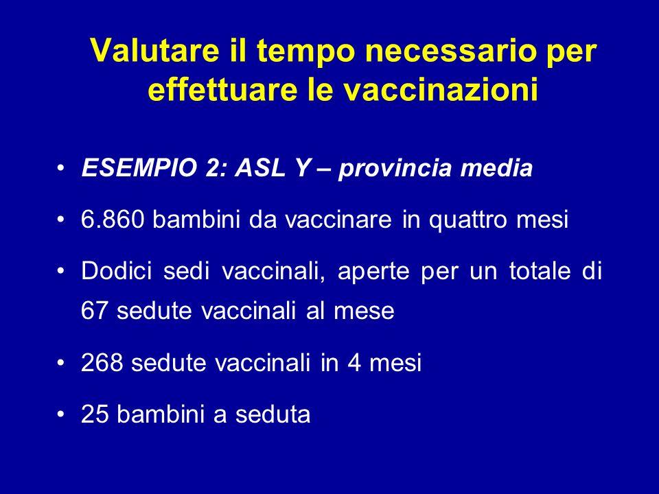Valutare il tempo necessario per effettuare le vaccinazioni ESEMPIO 2: ASL Y – provincia media 6.860 bambini da vaccinare in quattro mesi Dodici sedi vaccinali, aperte per un totale di 67 sedute vaccinali al mese 268 sedute vaccinali in 4 mesi 25 bambini a seduta
