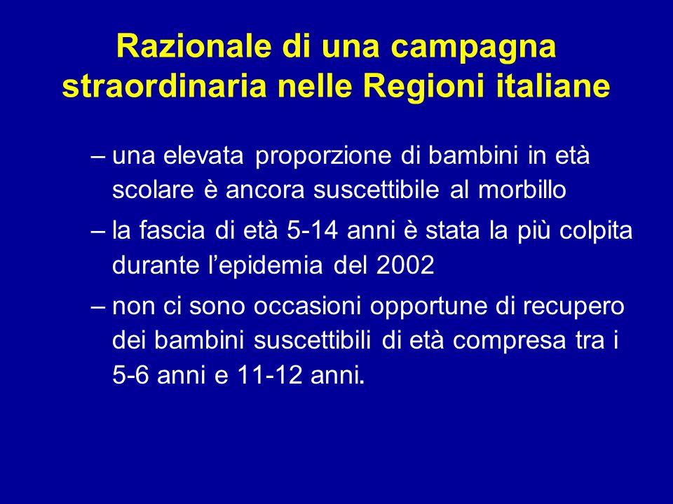 Razionale di una campagna straordinaria nelle Regioni italiane –una elevata proporzione di bambini in età scolare è ancora suscettibile al morbillo –la fascia di età 5-14 anni è stata la più colpita durante lepidemia del 2002 –non ci sono occasioni opportune di recupero dei bambini suscettibili di età compresa tra i 5-6 anni e 11-12 anni.