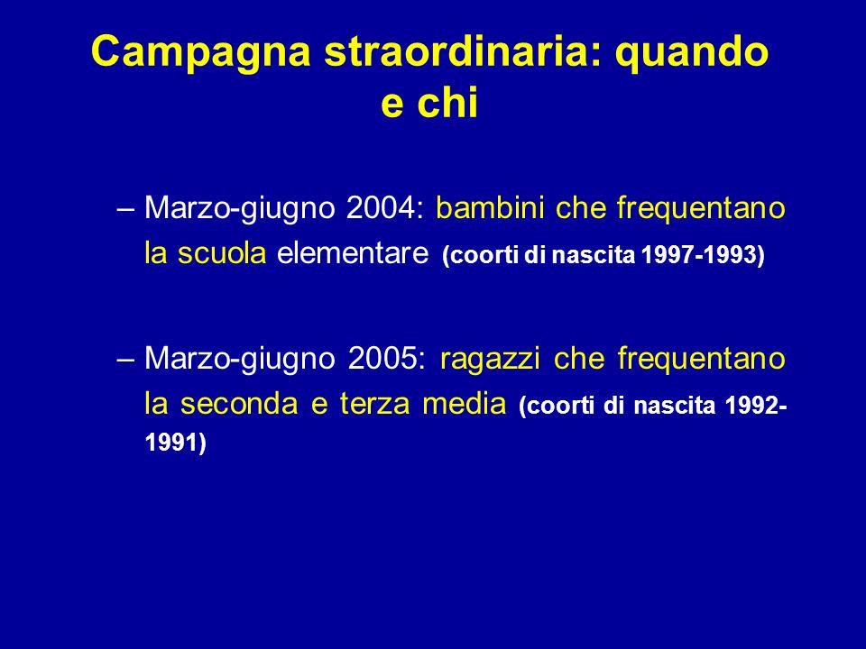 Campagna straordinaria: quando e chi –Marzo-giugno 2004: bambini che frequentano la scuola elementare (coorti di nascita 1997-1993) –Marzo-giugno 2005