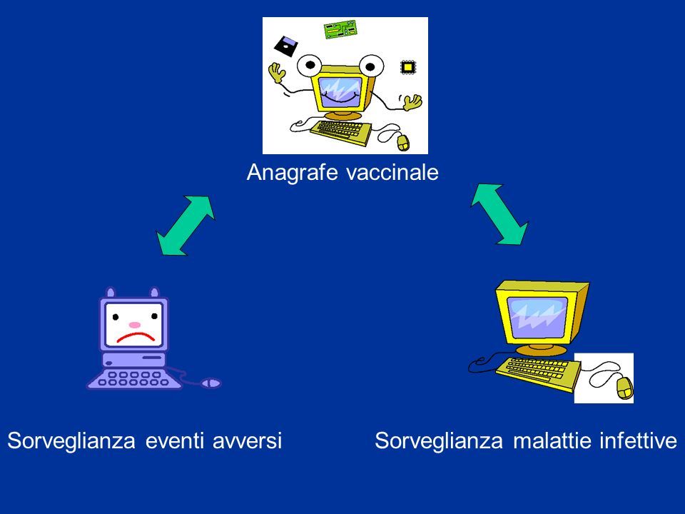 Sorveglianza malattie infettiveSorveglianza eventi avversi Anagrafe vaccinale