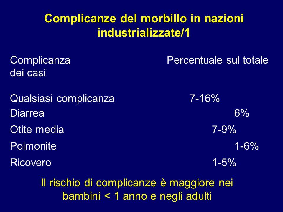 ComplicanzaPercentuale sul totale dei casi Qualsiasi complicanza7-16% Diarrea6% Otite media7-9% Polmonite1-6% Ricovero1-5% Complicanze del morbillo in